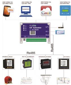 Giải pháp giám sát và quản lý năng lượng EMS